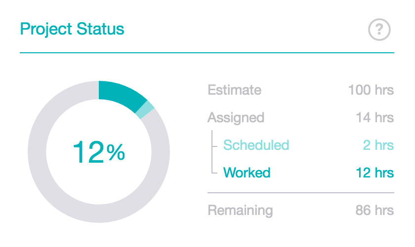 With Workstack you can track the overall progress of your projects from the project dashboard